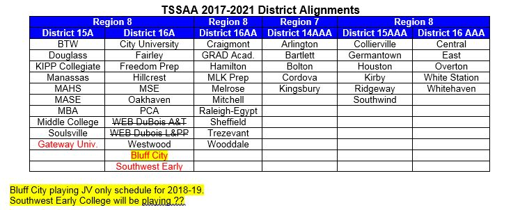 TSSAA District Alignments